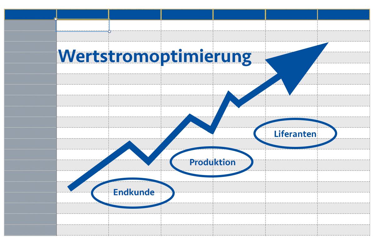 Wertstromoptimierung