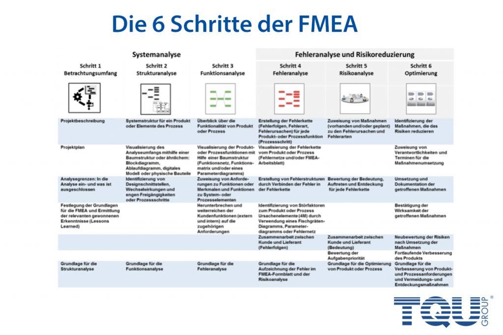 6 Schritte FMEA Methode