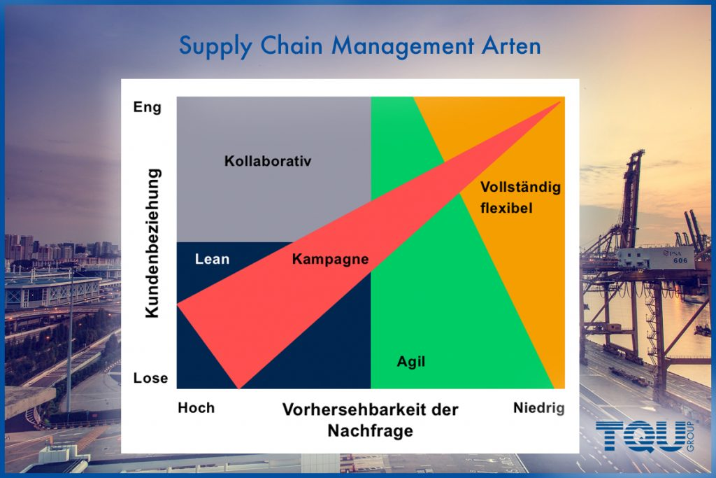 Lean Supply Chain Agile Supply Chain Kollaboratives Supply Chain Management Flexible Supply Chain