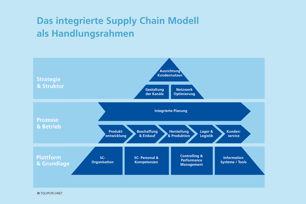 Integriertes Supply Chain Modell