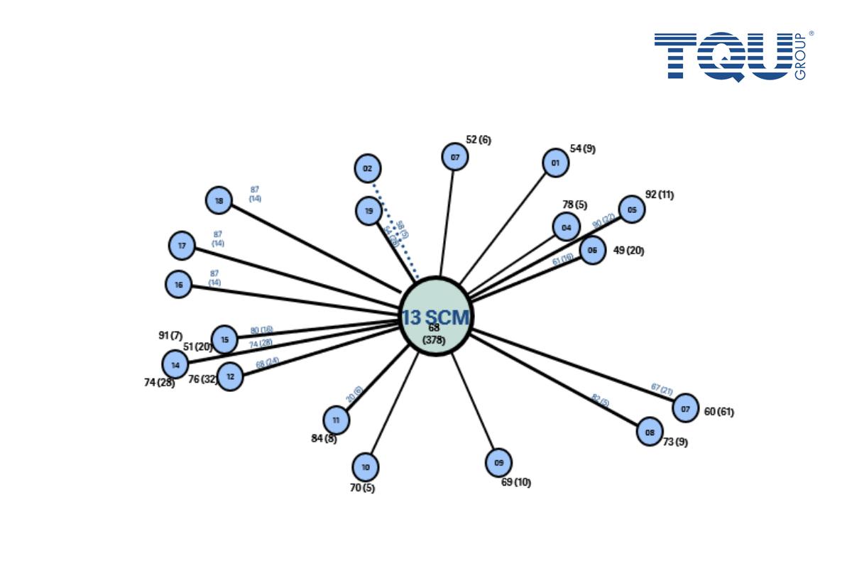 Verbesserungssysteme Business Process View