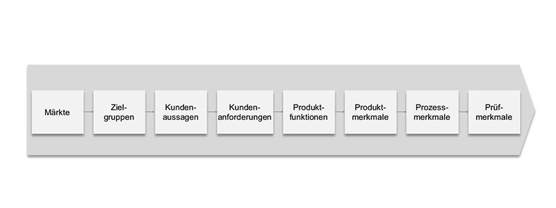 Produktentwicklung PEP Informationsfluss