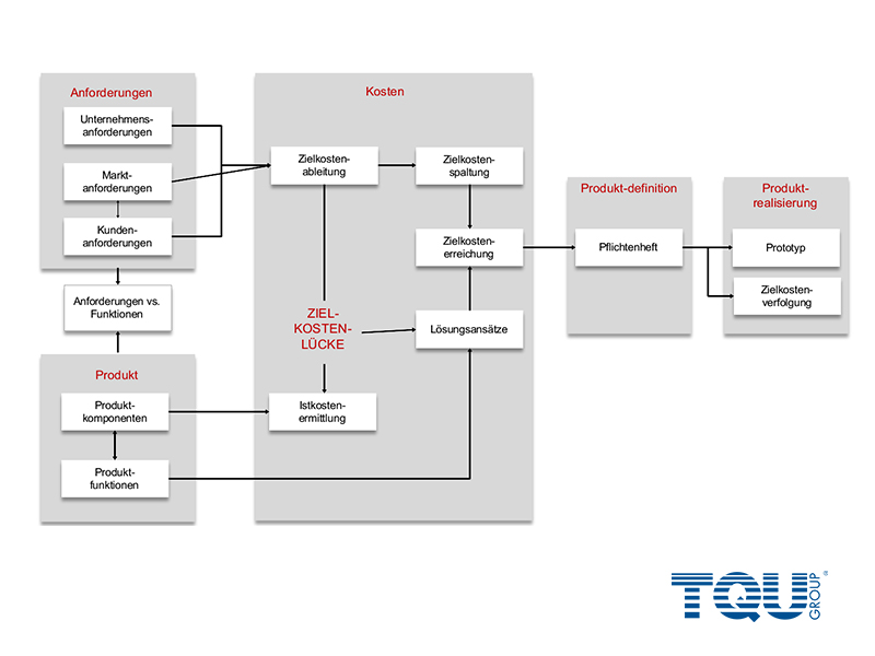 Deploymentprozess Produktentwicklung product-engineering