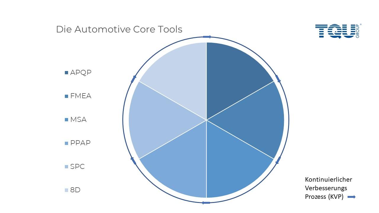Automotive Core Tools Werkzeuge