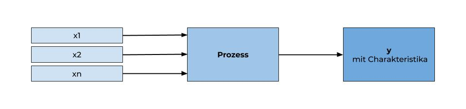 Design of Experimets Doe Modell Detail